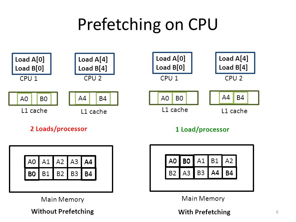 Prefetching on CPU Load A[0] Load B[0] Load A[4] Load B[4] Load A[0]